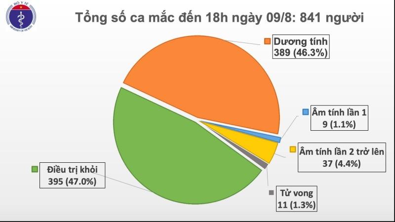 Thêm 29 ca mắc COVID -19 mới đều liên quan tới Đà Nẵng