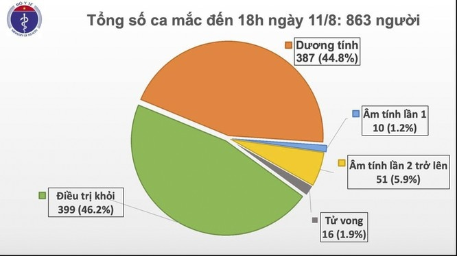 Chiều 11/8, Việt Nam có thêm 16 ca mắc mới