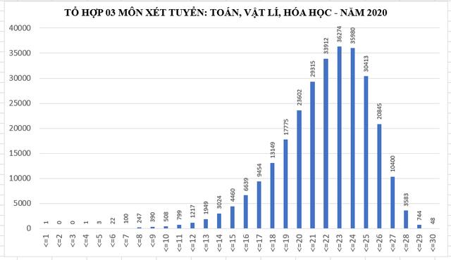 diem trung tuyen dai hoc nam 2020 co the tang tu 2 4 diem