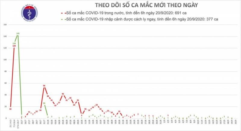 Ngày thứ 18 Việt Nam không có ca lây nhiễm trong cộng đồng