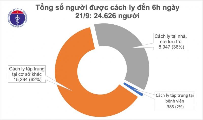 Có 39/126 người đang điều trị đã âm tính với SARS-CoV-2