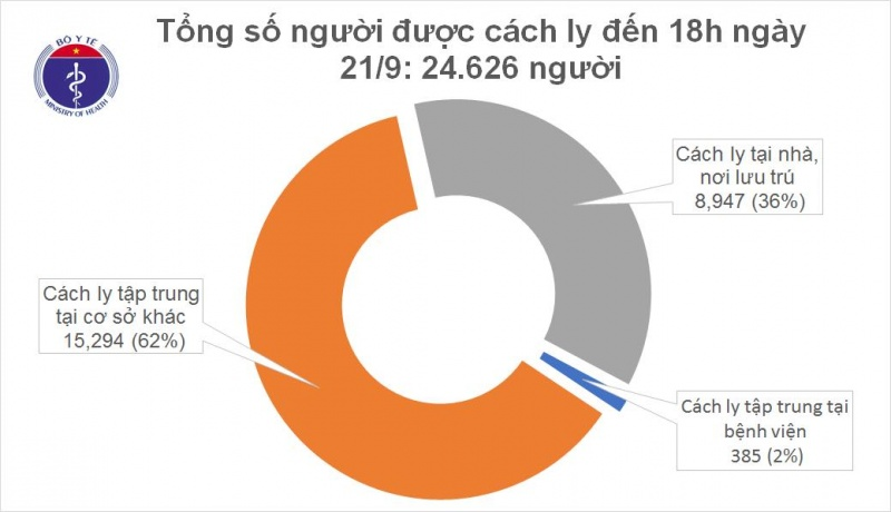 Tổng cộng 947 bệnh nhân COVID-19 đã được công bố khỏi bệnh