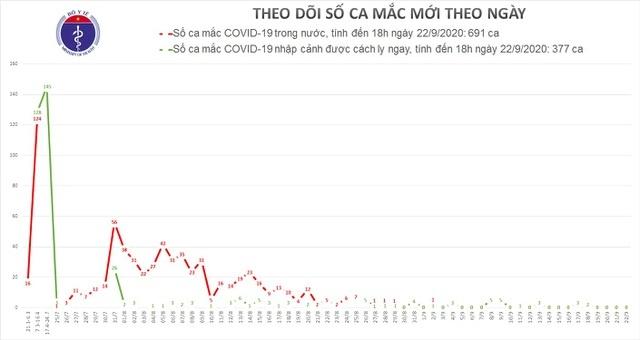 Việt Nam không ghi nhận ca mắc COVID-19 mới, thêm 10 bệnh nhân được công bố khỏi bệnh