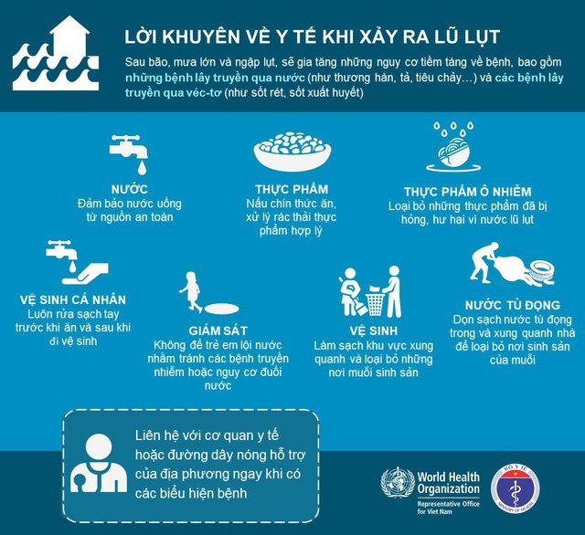 Các biện pháp phòng, chống dịch bệnh mùa mưa bão