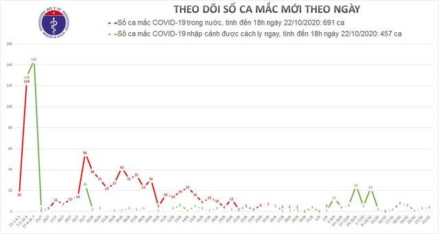 Thêm 3 ca mắc COVID-19 được cách ly ngay sau khi nhập cảnh