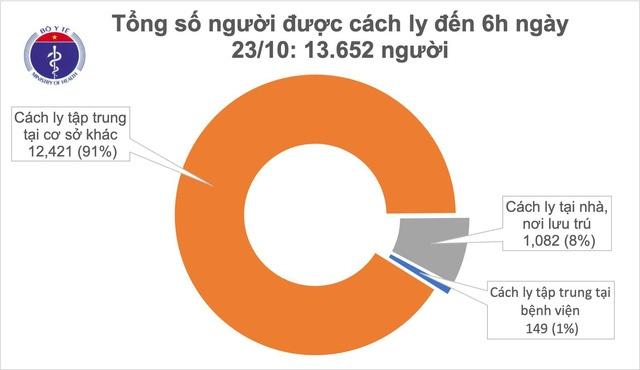 Có 23/99 người đang điều trị đã âm tính với SARS-CoV-2