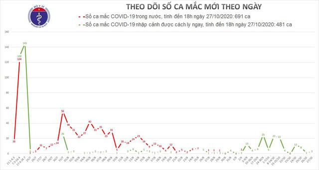 Việt Nam ghi nhận 3 ca mắc COVID-19 mới được cách ly sau khi nhập cảnh