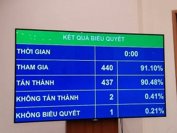 ky hop thu 8 quoc hoi khoa xiv thong qua nghi quyet ve phan bo ngan sach trung uong nam 2020