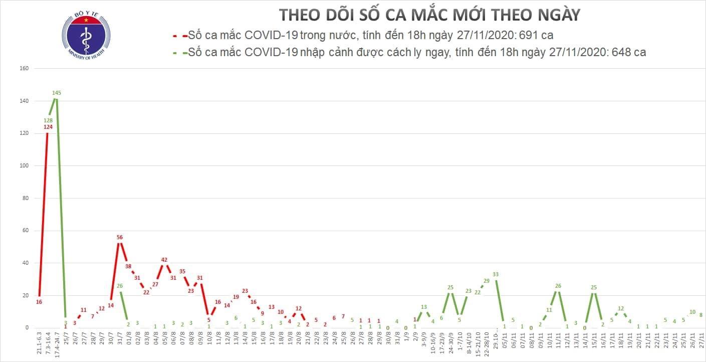 Thêm 8 ca mắc COVID-19 mới được cách ly ngay sau khi nhập cảnh