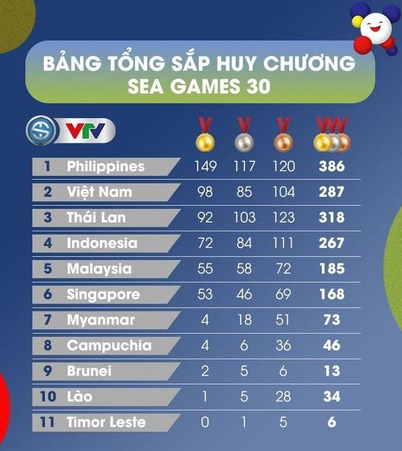 SEA Games 30: Đảm bảo an ninh trật tự khi đón đoàn thể thao Việt Nam về nước